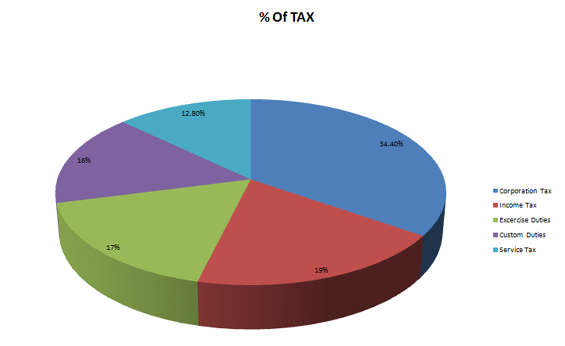evaluation of indian tax structure in Indian tax system is characterized by high dependence on indirect taxes, low average effective tax rates and tax reformed tax structure.